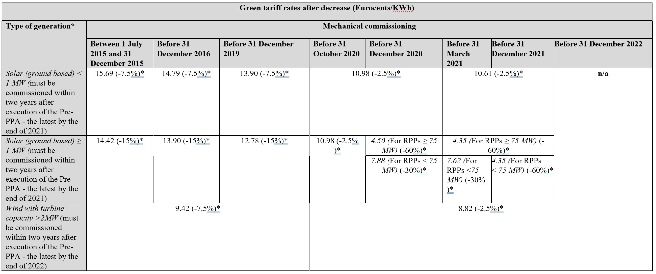 Green tariff table