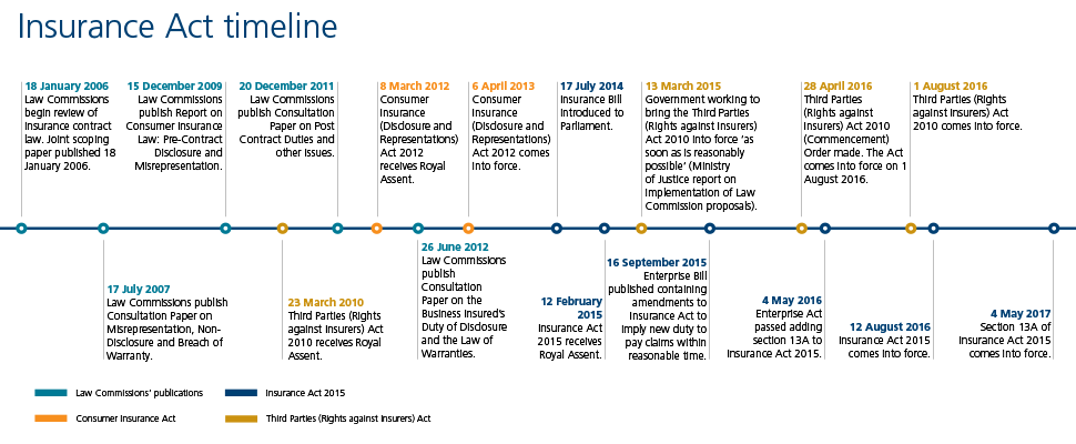 Insurance Act 2015 timeline